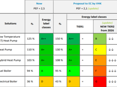 Primary Energy Factor (PEF) implications for ecodesign and energy labelling – a technical view